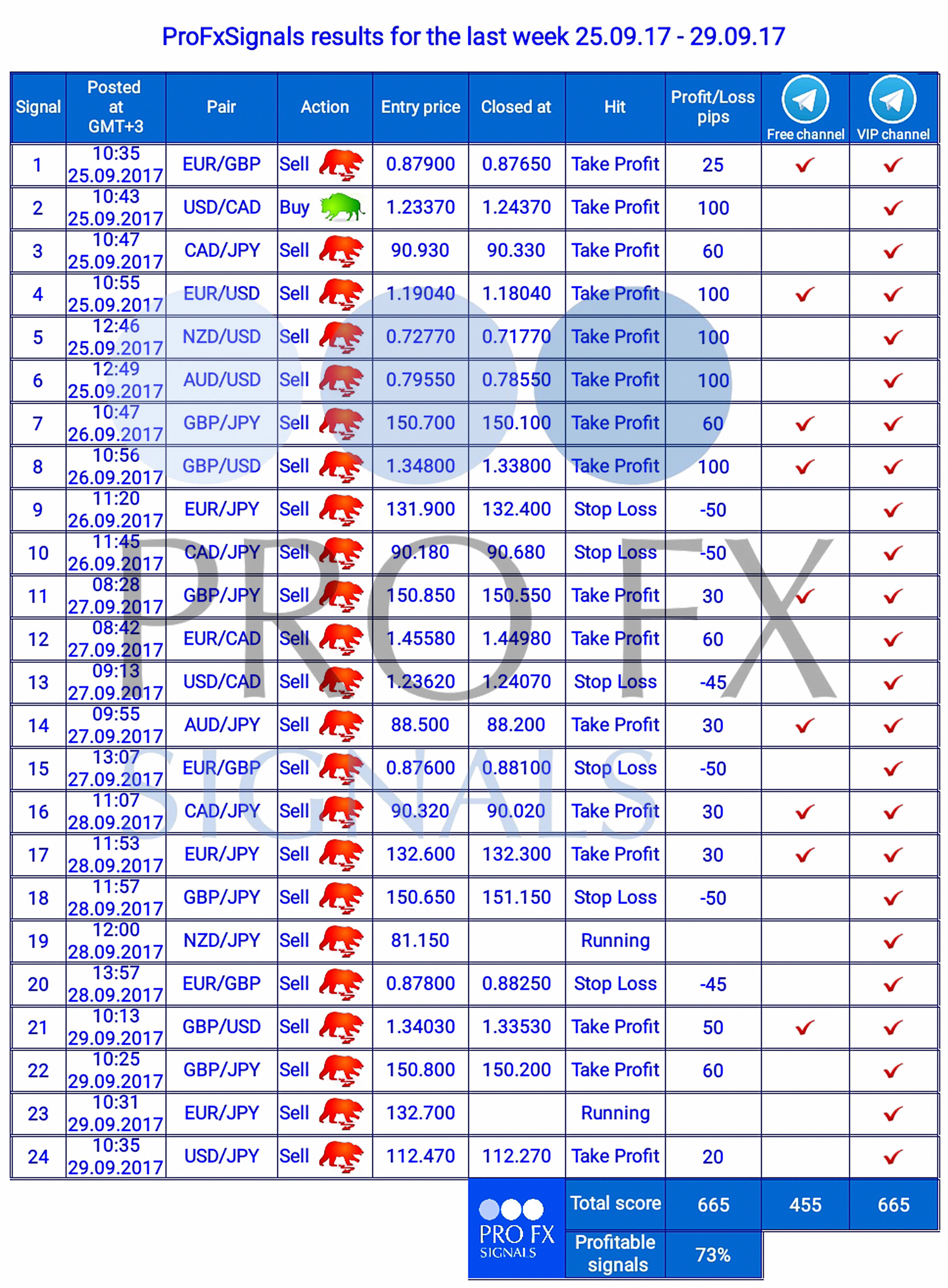 Free forex signals without registration