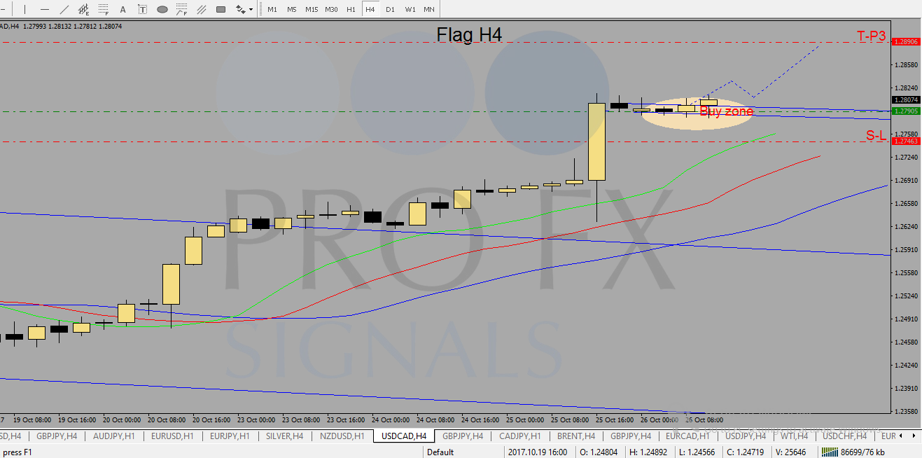 Online forex trading signals free