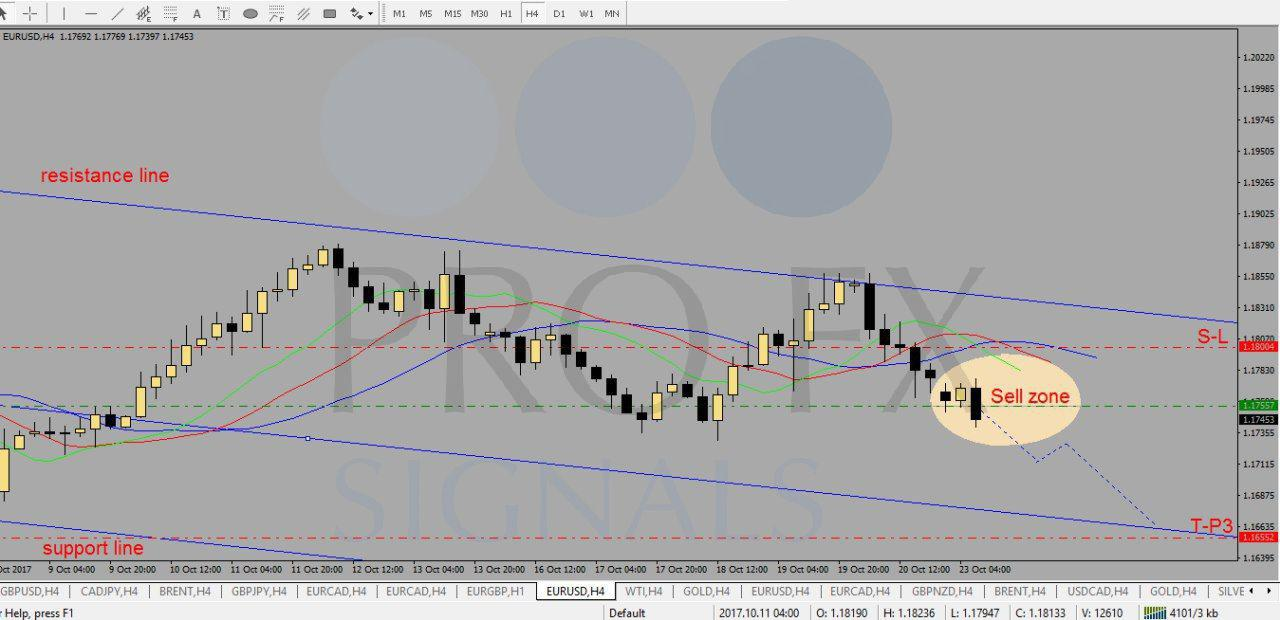 Free live forex trading signals