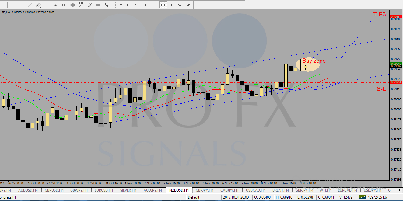 Online trading signals forex
