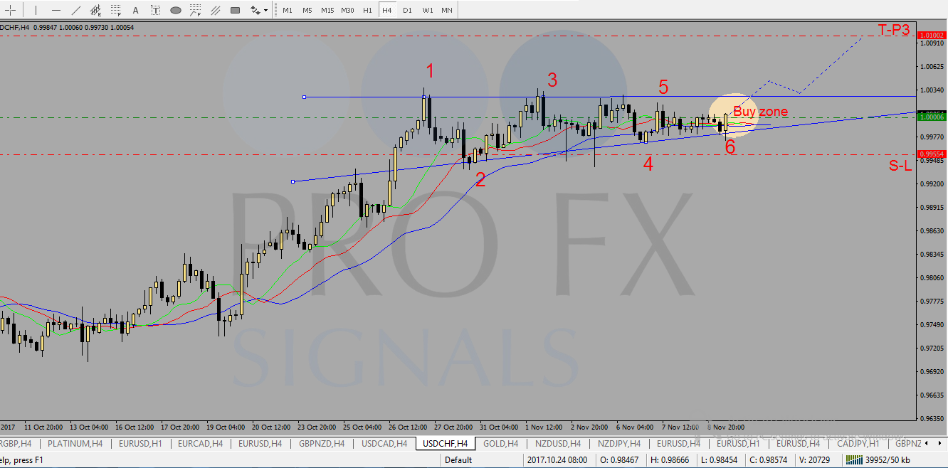 Hot forex signals