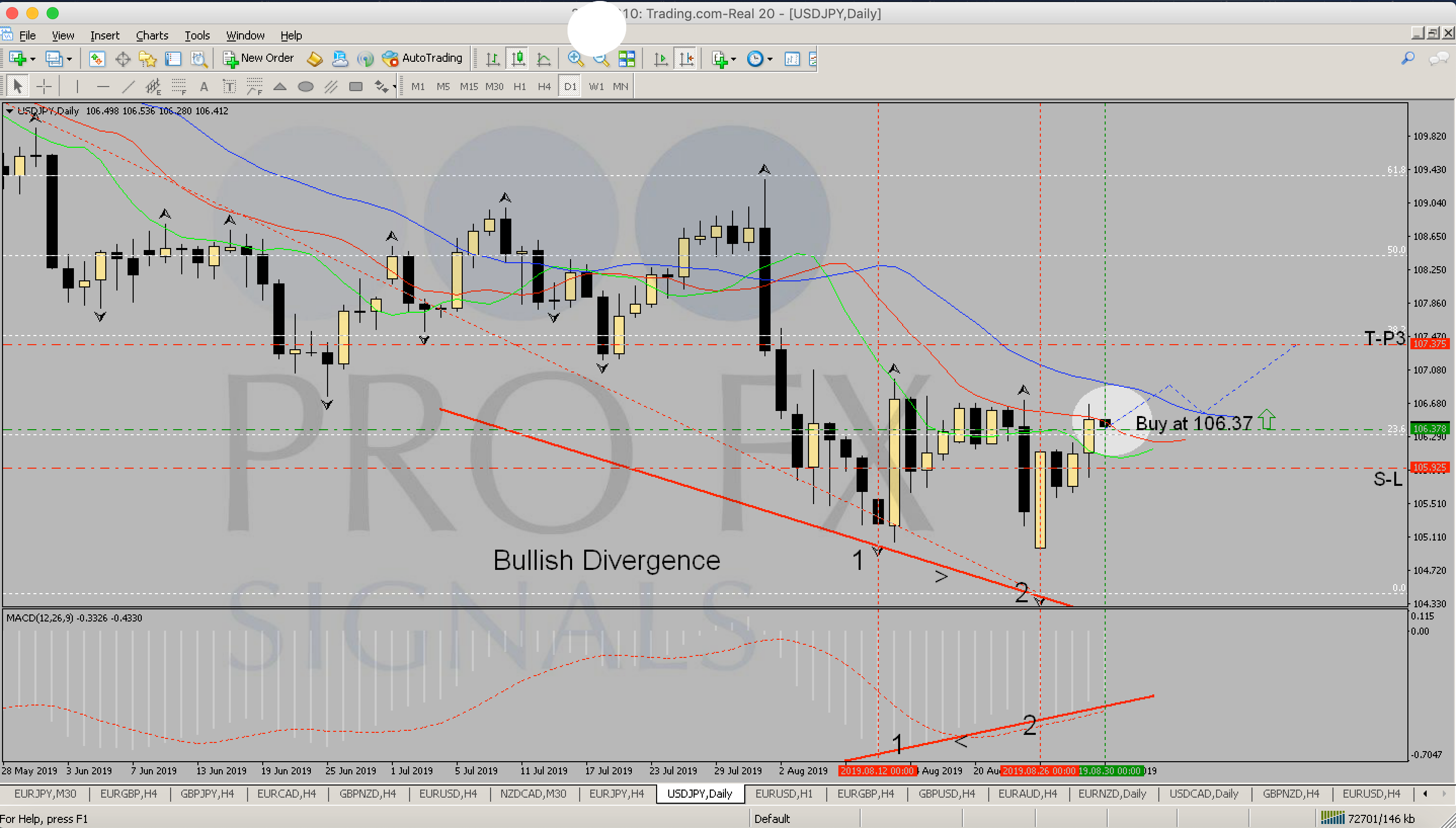 Fxprofitsignals - Free and Paid Forex Signals