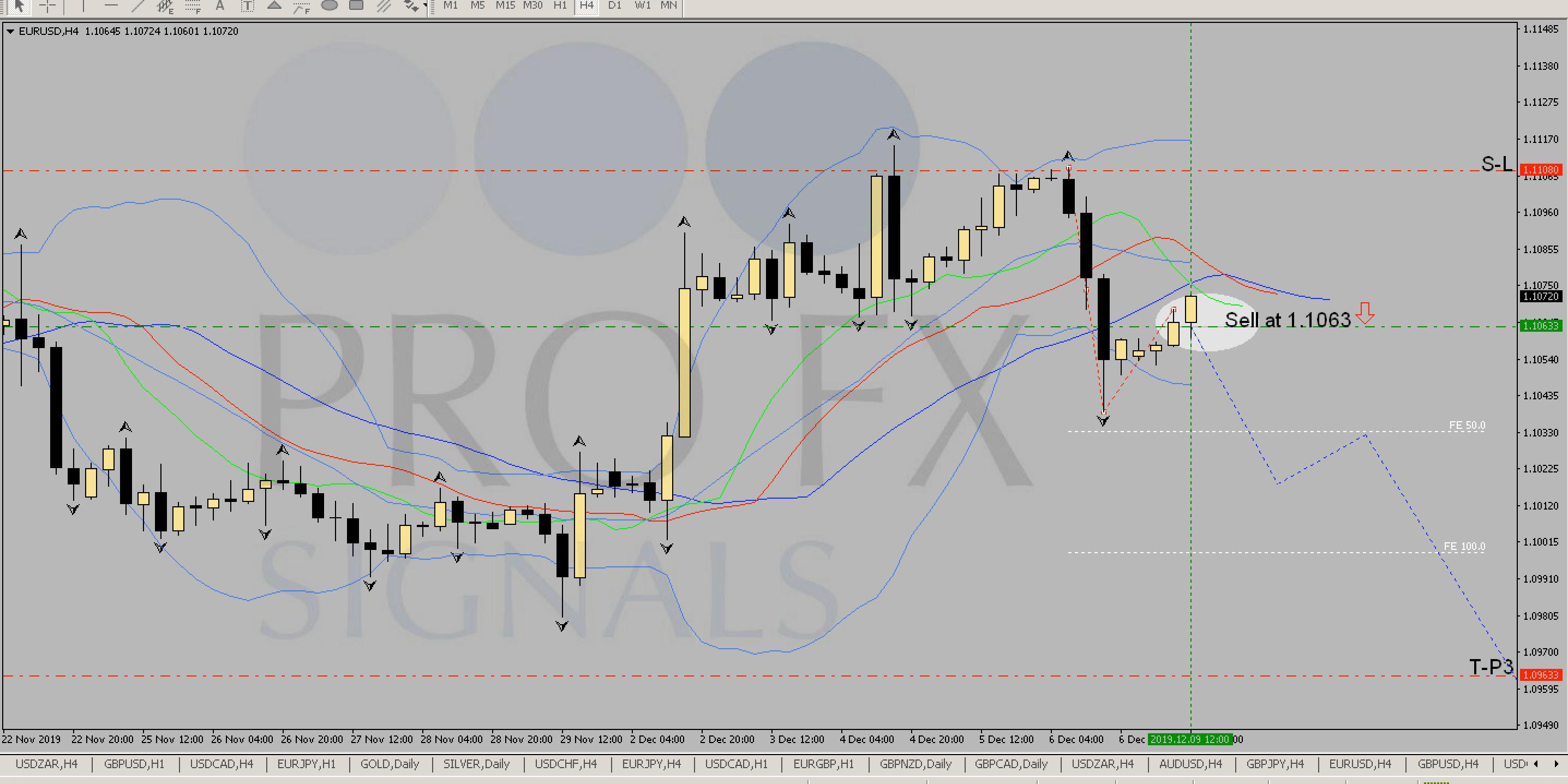 trading signale eur/usd steemit, wie man leverage bitcoin handelt