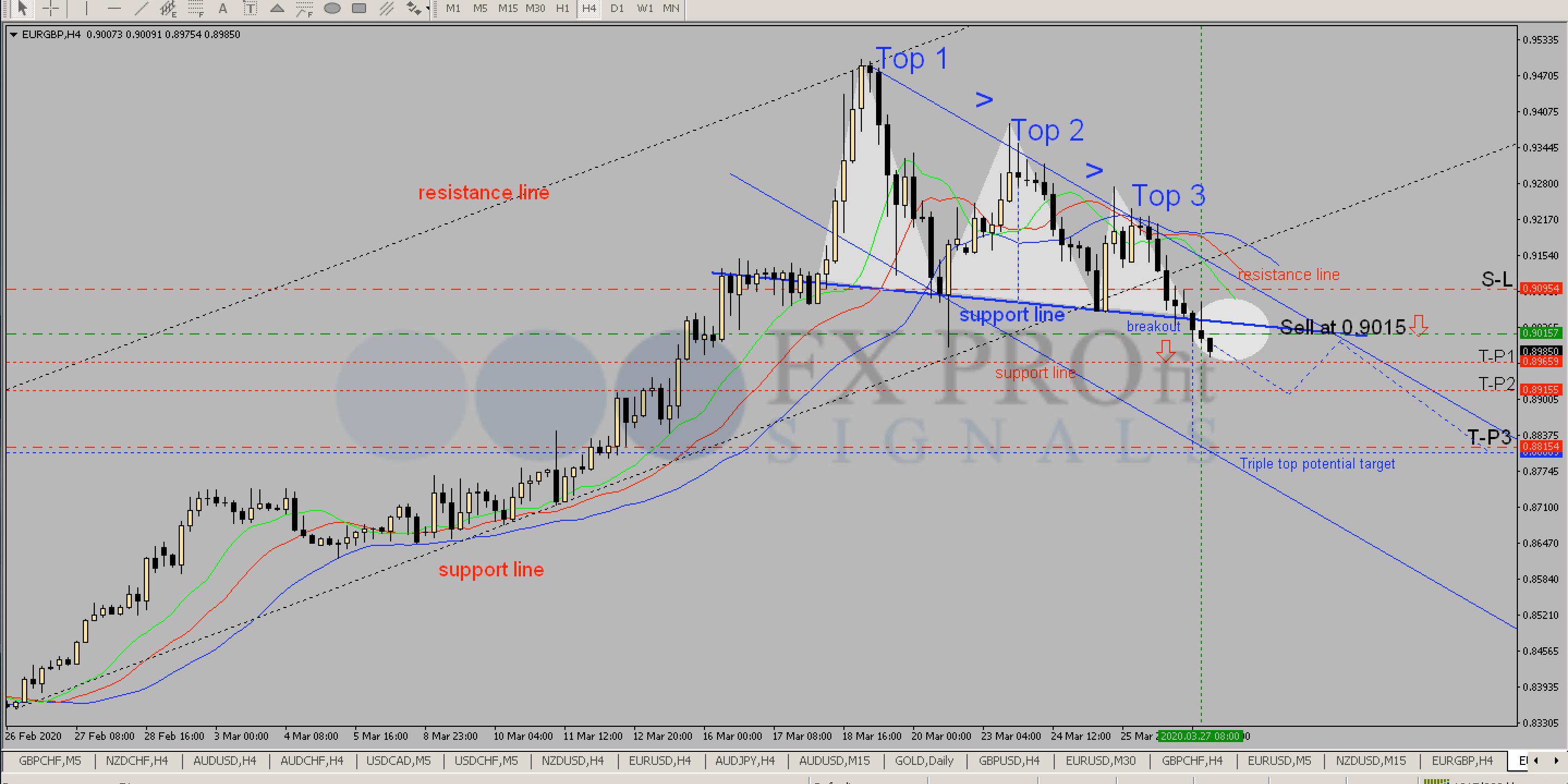 forex trading eur/gbp